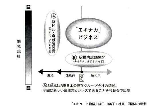 エキュート物語図1