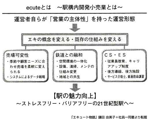 エキュート物語図2