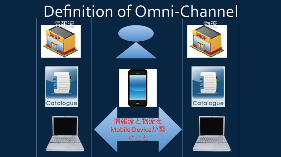 奥谷氏「オムニチャネル」の概念図